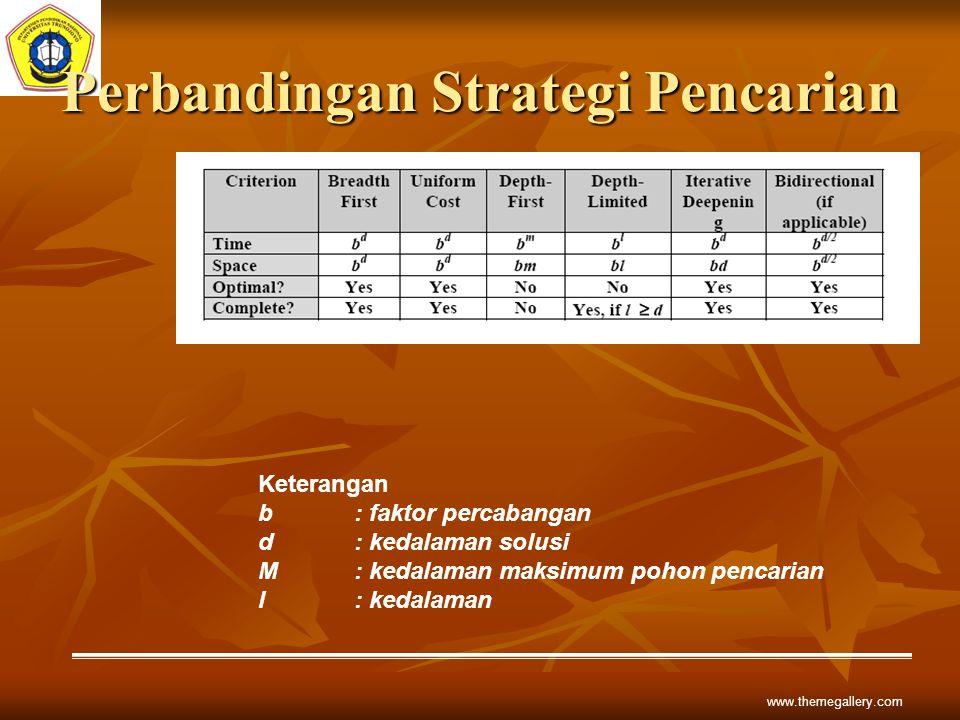 Perbandingan Strategi Pencarian www.themegallery.com Keterangan b: faktor percabangan d: kedalaman solusi M : kedalaman maksimum pohon pencarian l: ke