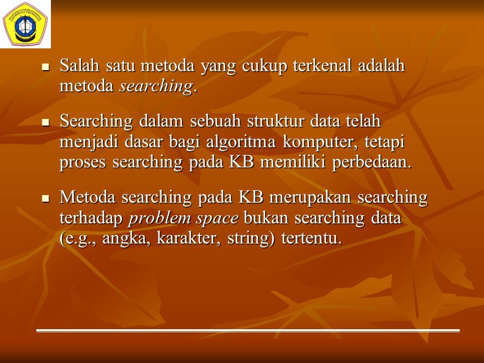 Salah satu metoda yang cukup terkenal adalah metoda searching. Salah satu metoda yang cukup terkenal adalah metoda searching. Searching dalam sebuah s
