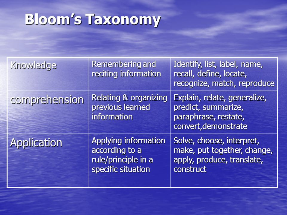 Bloom's Taxonomy Knowledge Remembering and reciting information Identify, list, label, name, recall, define, locate, recognize, match, reproduce compr