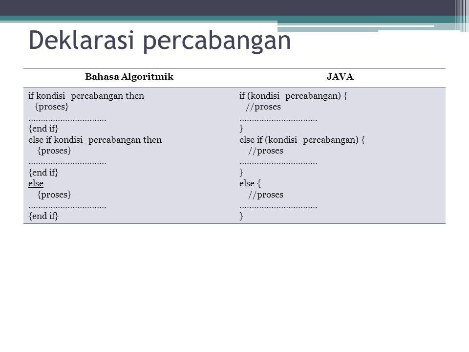Deklarasi percabangan Bahasa AlgoritmikJAVA if kondisi_percabangan then {proses} ………………………….. {end if} else if kondisi_percabangan then {proses} ……………