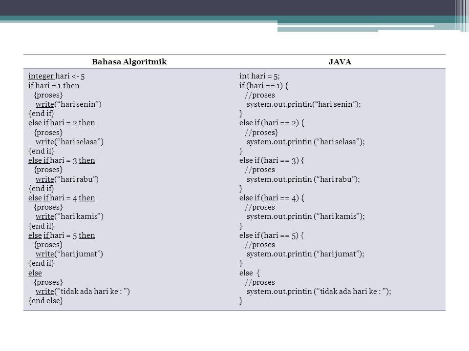 "Bahasa AlgoritmikJAVA integer hari <- 5 if hari = 1 then {proses} write(""hari senin"") {end if} else if hari = 2 then {proses} write(""hari selasa"") {en"