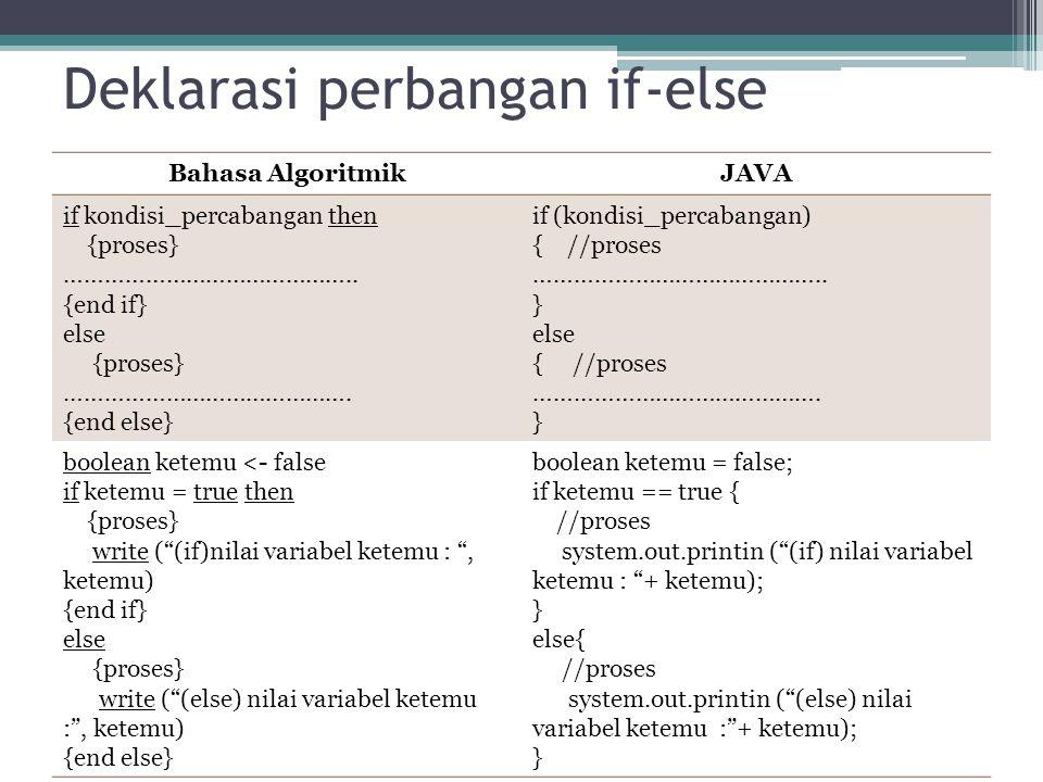 Deklarasi perbangan if-else Bahasa AlgoritmikJAVA if kondisi_percabangan then {proses} …………………………………….. {end if} else {proses} ……………………………………. {end el