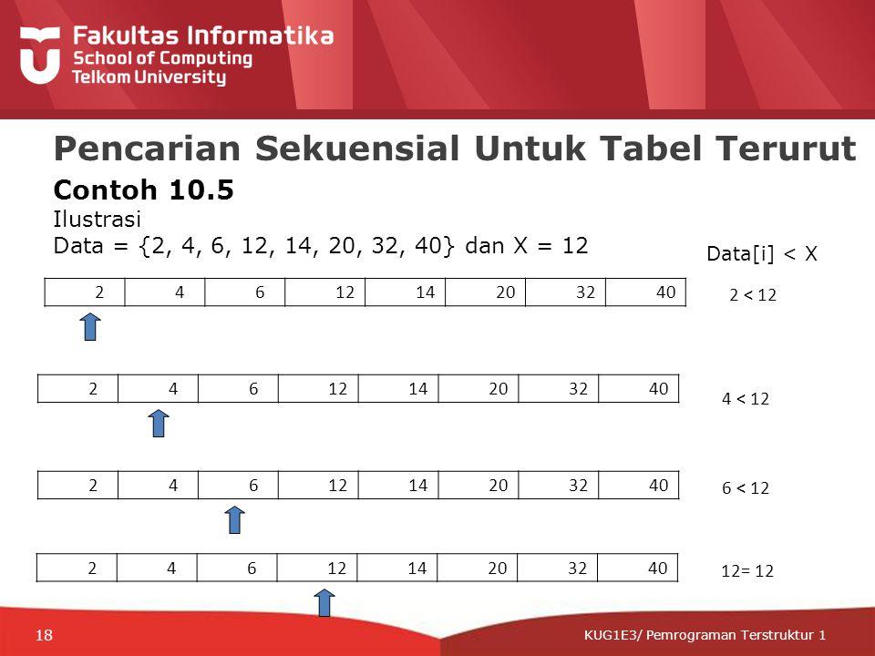 12-CRS-0106 REVISED 8 FEB 2013 KUG1E3/ Pemrograman Terstruktur 1 Pencarian Sekuensial Untuk Tabel Terurut 2 < 12 Contoh 10.5 Ilustrasi Data = {2, 4, 6, 12, 14, 20, 32, 40} dan X = 12 2461214203240 4 < 12 2461214203240 6 < 12 2461214203240 12= 12 2461214203240 Data[i] < X 18