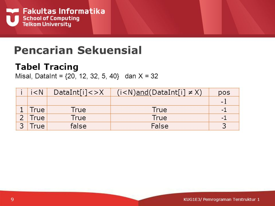 12-CRS-0106 REVISED 8 FEB 2013 KUG1E3/ Pemrograman Terstruktur 1 Pencarian Sekuensial ii<NDataInt[i]<>X (i<N)and(DataInt[i]  X) pos 1True 2True 3TruefalseFalse3 Tabel Tracing Misal, DataInt = {20, 12, 32, 5, 40} dan X = 32 9