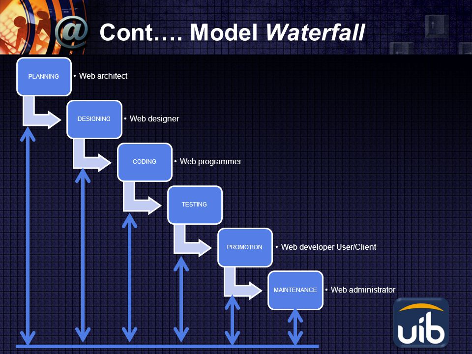 LOGO Cont…. Model Waterfall PLANNING Web architect DESIGNING Web designer CODING Web programmer TESTINGPROMOTION Web developer User/Client MAINTENANCE