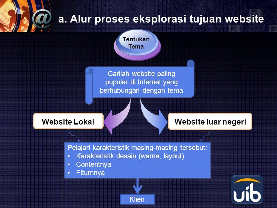 LOGO a. Alur proses eksplorasi tujuan website Website Lokal Tentukan Tema Website luar negeri Carilah website paling pupuler di Internet yang berhubun