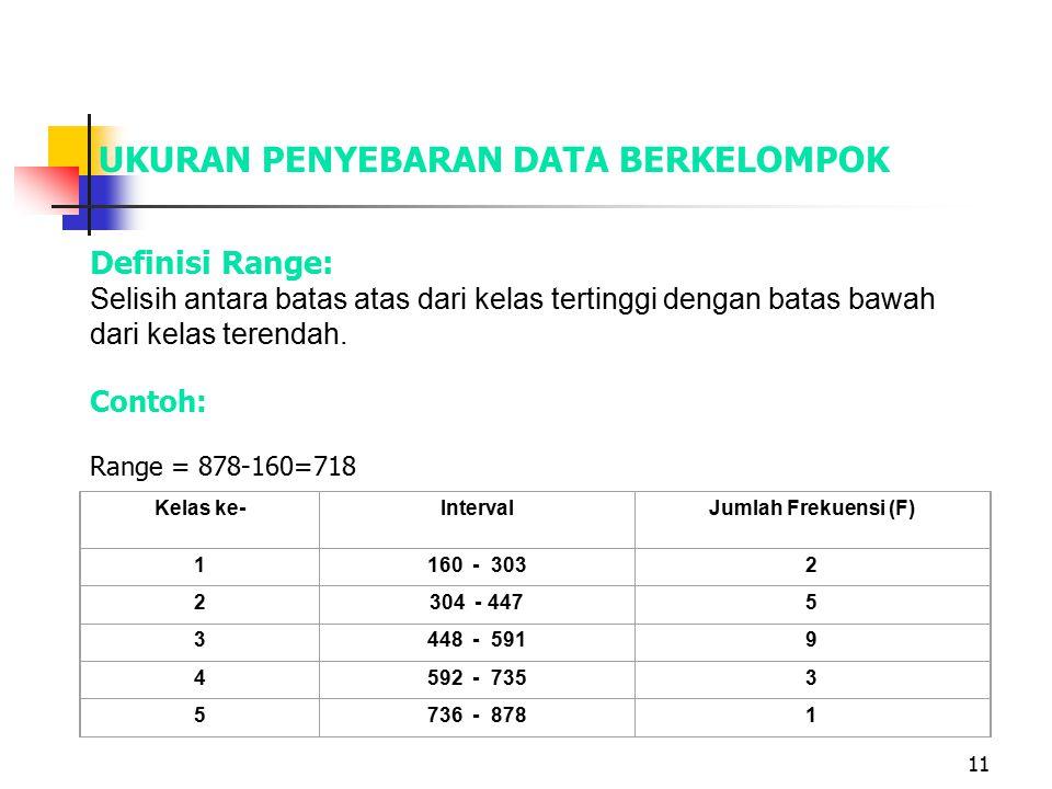 11 UKURAN PENYEBARAN DATA BERKELOMPOK Definisi Range: Selisih antara batas atas dari kelas tertinggi dengan batas bawah dari kelas terendah. Contoh: R