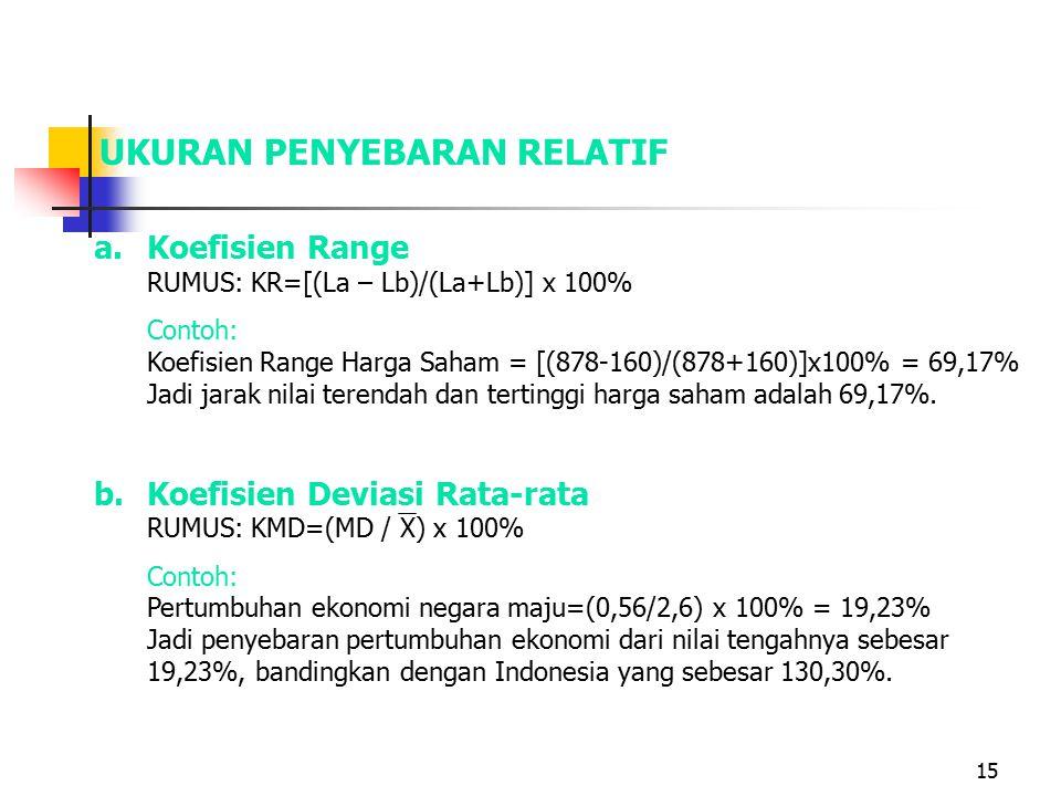 15 UKURAN PENYEBARAN RELATIF a.Koefisien Range RUMUS: KR=[(La – Lb)/(La+Lb)] x 100% Contoh: Koefisien Range Harga Saham = [(878-160)/(878+160)]x100% = 69,17% Jadi jarak nilai terendah dan tertinggi harga saham adalah 69,17%.