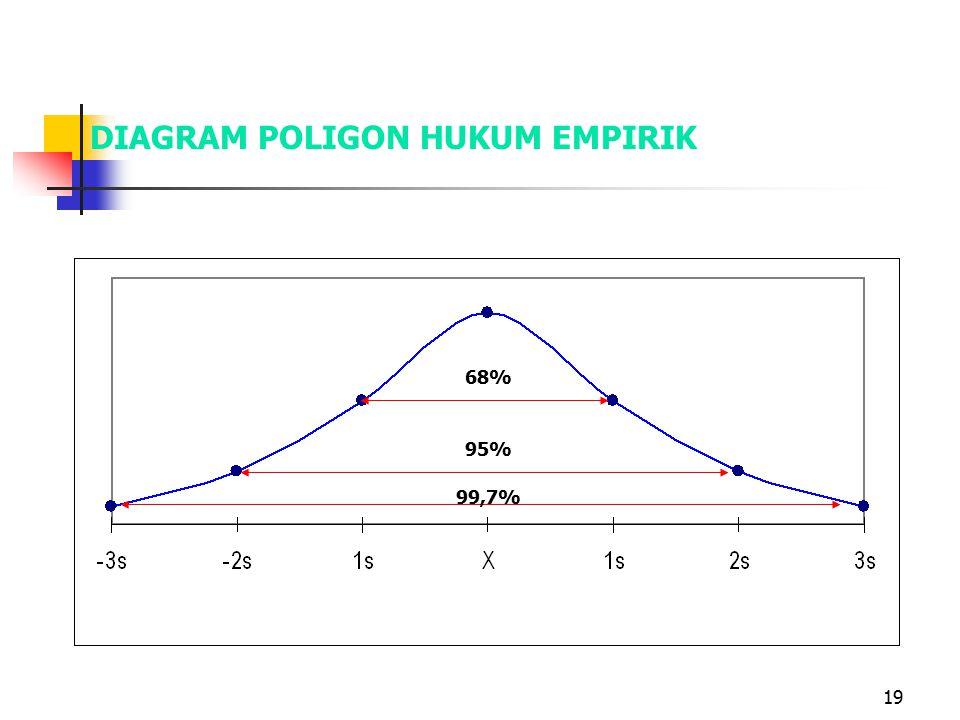 19 DIAGRAM POLIGON HUKUM EMPIRIK 68% 99,7% 95%