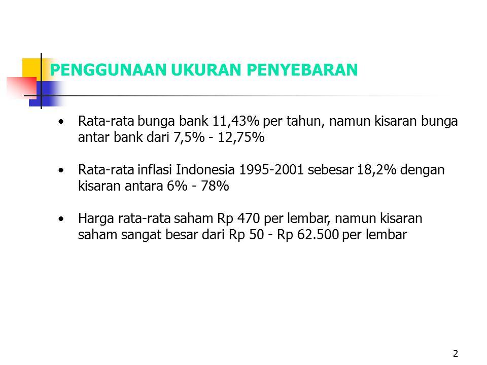 2 PENGGUNAAN UKURAN PENYEBARAN Rata-rata bunga bank 11,43% per tahun, namun kisaran bunga antar bank dari 7,5% - 12,75% Rata-rata inflasi Indonesia 1995-2001 sebesar 18,2% dengan kisaran antara 6% - 78% Harga rata-rata saham Rp 470 per lembar, namun kisaran saham sangat besar dari Rp 50 - Rp 62.500 per lembar
