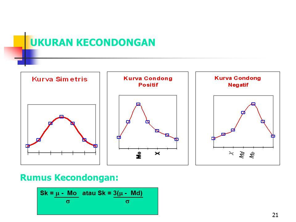 21 UKURAN KECONDONGAN Rumus Kecondongan: Sk =  - Mo atau Sk = 3(  - Md) 