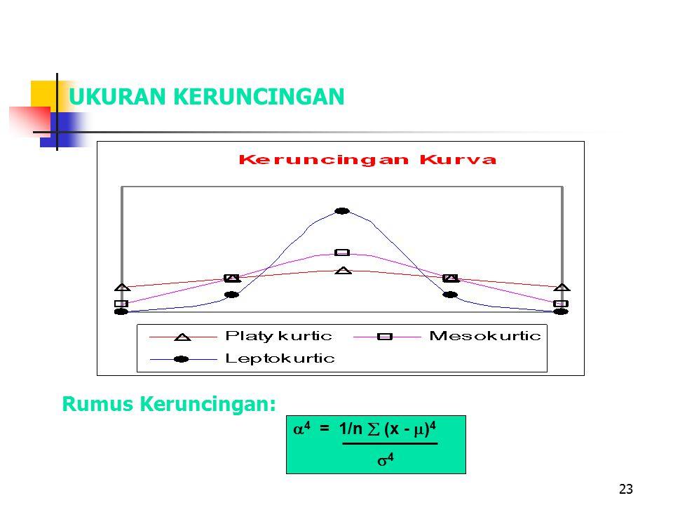 23 UKURAN KERUNCINGAN BENTUK KERUNCINGAN Rumus Keruncingan:  4 = 1/n  (x -  ) 4  4
