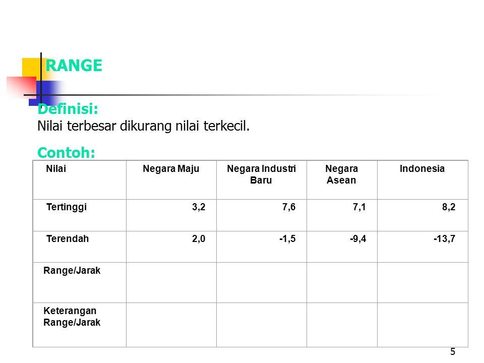 5 RANGE Definisi: Nilai terbesar dikurang nilai terkecil. Contoh: NilaiNegara MajuNegara Industri Baru Negara Asean Indonesia Tertinggi3,27,67,18,2 Te