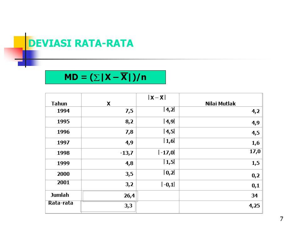 7 Tahun X  X – X  Nilai Mutlak 19947,5  4,2  19958,2  4,9  19967,8  4,5  19974,9  1,6  1998-13,7  -17,0  19994,8  1,5  20003,5  0,2  2001 3,2  -0,1  Rata-rata Jumlah 1,5 17,0 1,6 4,5 4,9 4,2 0,2 0,1 DEVIASI RATA-RATA MD = (  |X – X|)/n 26,4 3,34,25 34