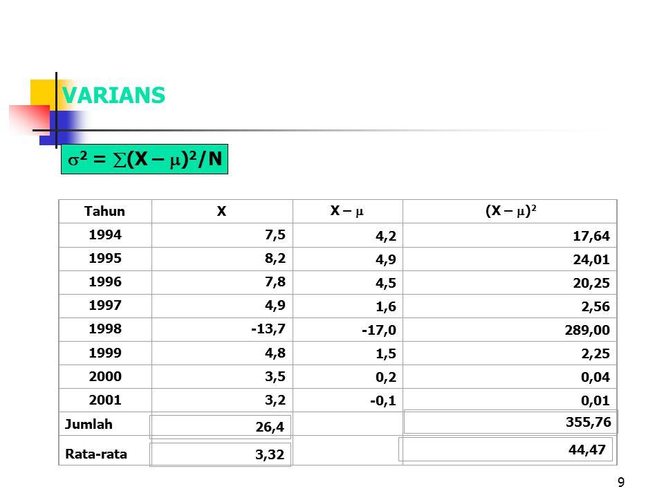 9 VARIANS TahunX X –  (X –  ) 2 19947,5 4,217,64 19958,2 4,924,01 19967,8 4,520,25 19974,9 1,62,56 1998-13,7 -17,0289,00 19994,8 1,52,25 20003,5 0,20,04 20013,2 -0,10,01 Jumlah Rata-rata  2 =  (X –  ) 2 /N 26,4 3,32 355,76 44,47