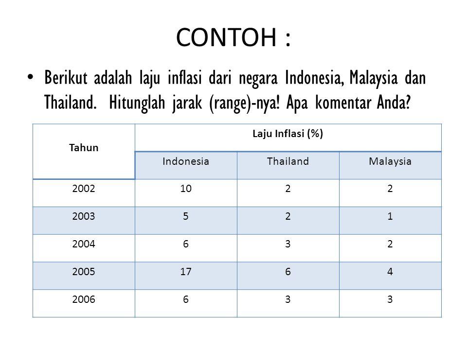 CONTOH : Berikut adalah laju inflasi dari negara Indonesia, Malaysia dan Thailand. Hitunglah jarak (range)-nya! Apa komentar Anda? Tahun Laju Inflasi