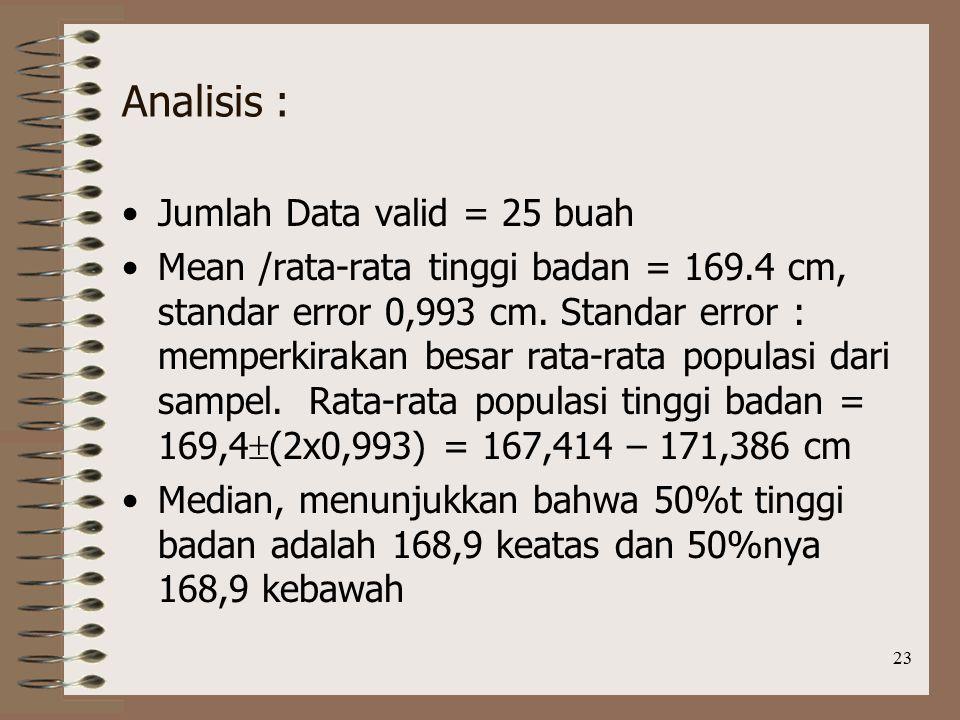 23 Analisis : Jumlah Data valid = 25 buah Mean /rata-rata tinggi badan = 169.4 cm, standar error 0,993 cm.