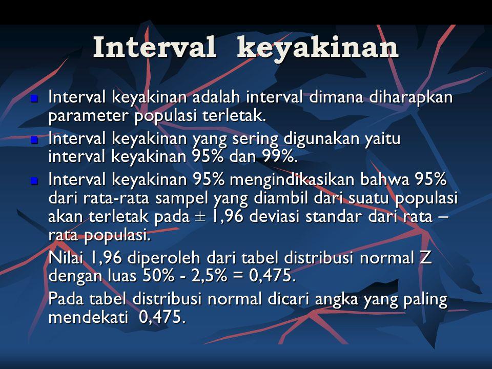 Interval keyakinan Interval keyakinan 99% Interval keyakinan 99% mengindikasikan bahwa 99% dari rata-rata sampel yang diambil dari suatu populasi akan terletak pada ± 2,56 deviasi standar dari rata – rata populasi.