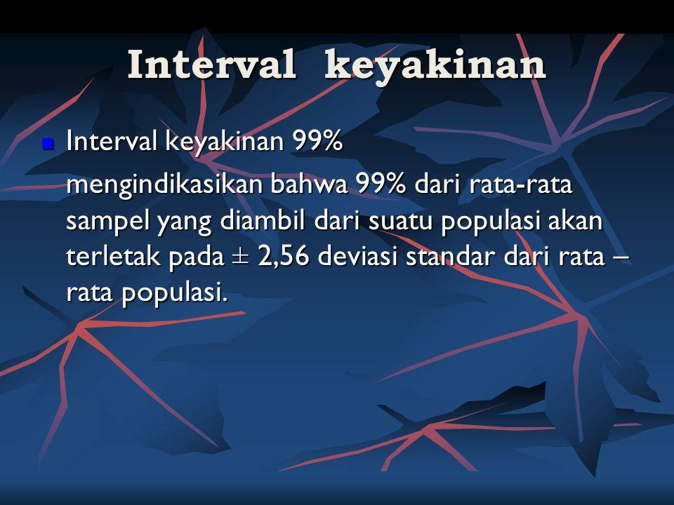 Interval keyakinan Interval keyakinan 99% Interval keyakinan 99% mengindikasikan bahwa 99% dari rata-rata sampel yang diambil dari suatu populasi akan