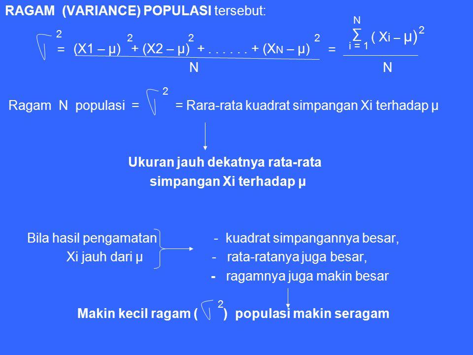 RAGAM (VARIANCE) POPULASI tersebut: (X1 – μ) + (X2 – μ) +...... + (X N – μ) N N Ragam N populasi = = Rara-rata kuadrat simpangan Xi terhadap μ Ukuran