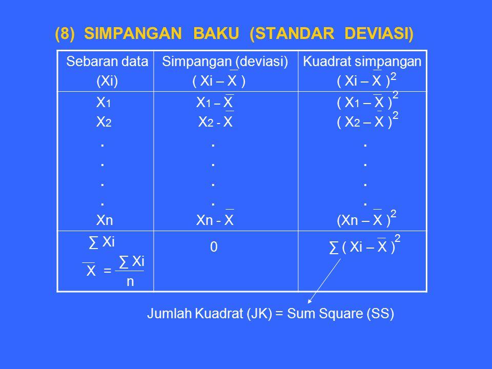 (8) SIMPANGAN BAKU (STANDAR DEVIASI) Sebaran data (Xi) Simpangan (deviasi) ( Xi – X ) Kuadrat simpangan ( Xi – X ) X 1 X 2. Xn X 1 – X X 2 - X. Xn - X