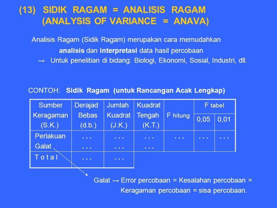 (13) SIDIK RAGAM = ANALISIS RAGAM (ANALYSIS OF VARIANCE = ANAVA) Analisis Ragam (Sidik Ragam) merupakan cara memudahkan analisis dan interpretasi data