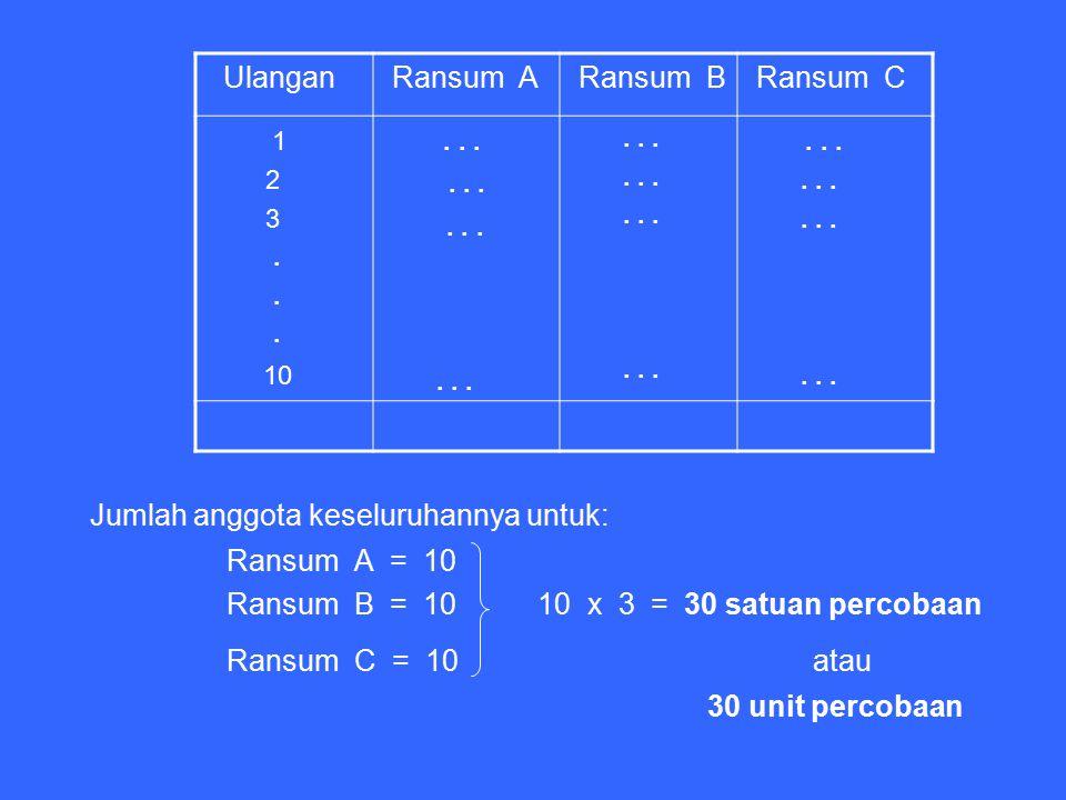 Jumlah anggota keseluruhannya untuk: Ransum A = 10 Ransum B = 10 10 x 3 = 30 satuan percobaan Ransum C = 10 atau 30 unit percobaan Ulangan Ransum A Ra