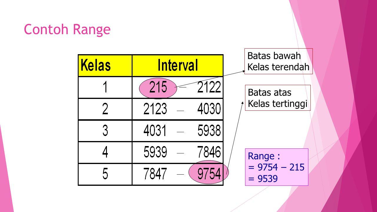 Contoh Range Batas bawah Kelas terendah Batas atas Kelas tertinggi Range : = 9754 – 215 = 9539