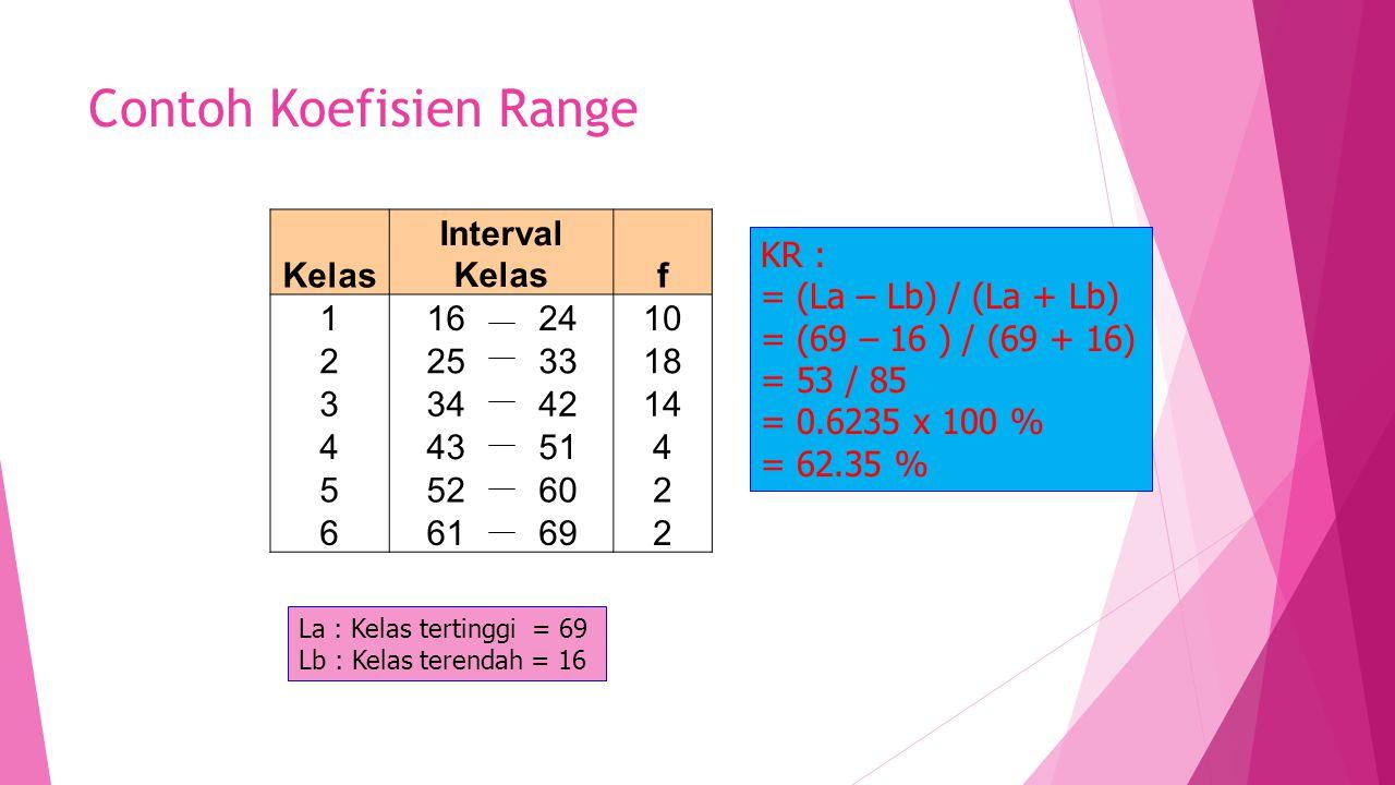Contoh Koefisien Range Kelas Interval Kelasf 1162410 2253318 3344214 443514 552602 661692 La : Kelas tertinggi = 69 Lb : Kelas terendah = 16 KR : = (L