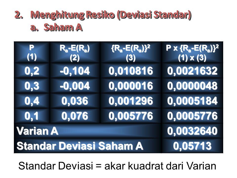 2.Menghitung Resiko (Deviasi Standar) a.Saham A 2.Menghitung Resiko (Deviasi Standar) a.Saham A P(1) R a -E(R a ) (2) {R a -E(R a )} 2 (3) P x {R a -E(R a )} 2 (1) x (3) 0,2-0,1040,0108160,0021632 0,3-0,0040,0000160,0000048 0,40,0360,0012960,0005184 0,10,0760,0057760,0005776 Varian A 0,0032640 Standar Deviasi Saham A 0,05713 Standar Deviasi = akar kuadrat dari Varian