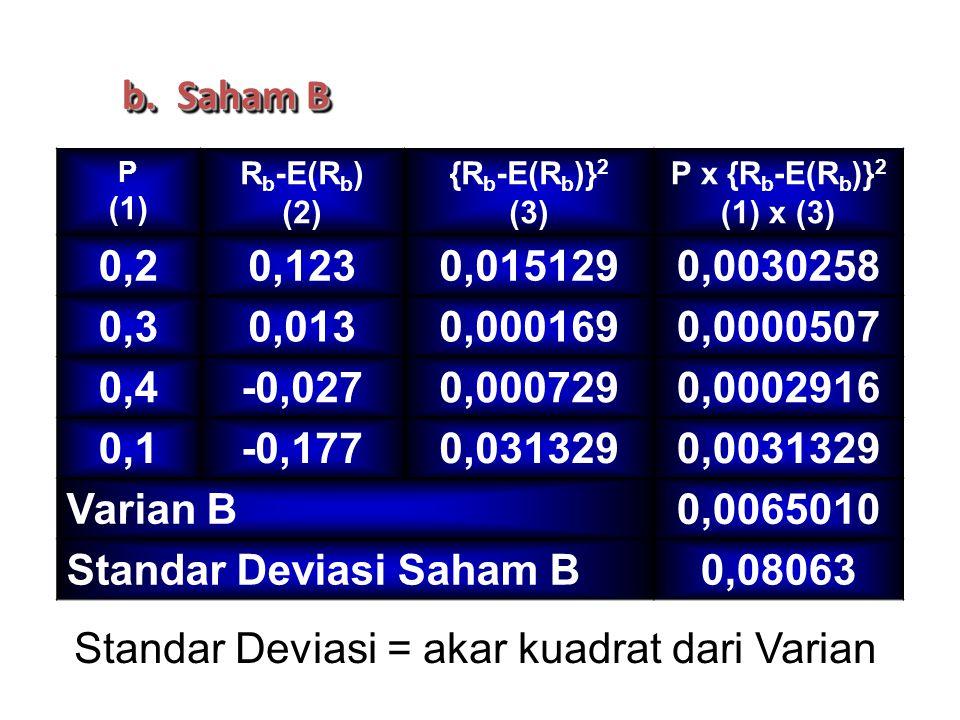 b.Saham B P (1) R b -E(R b ) (2) {R b -E(R b )} 2 (3) P x {R b -E(R b )} 2 (1) x (3) 0,20,1230,0151290,0030258 0,30,0130,0001690,0000507 0,4-0,0270,0007290,0002916 0,1-0,1770,0313290,0031329 Varian B0,0065010 Standar Deviasi Saham B0,08063 Standar Deviasi = akar kuadrat dari Varian