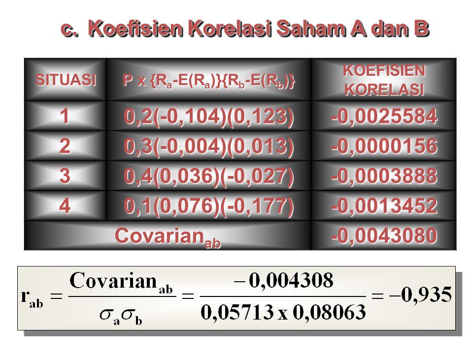 SITUASI P x {R a -E(R a )}{R b -E(R b )} KOEFISIEN KORELASI 10,2(-0,104)(0,123)-0,0025584 20,3(-0,004)(0,013)-0,0000156 30,4(0,036)(-0,027)-0,0003888