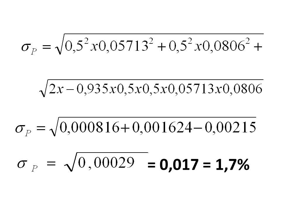 = 0,017 = 1,7%