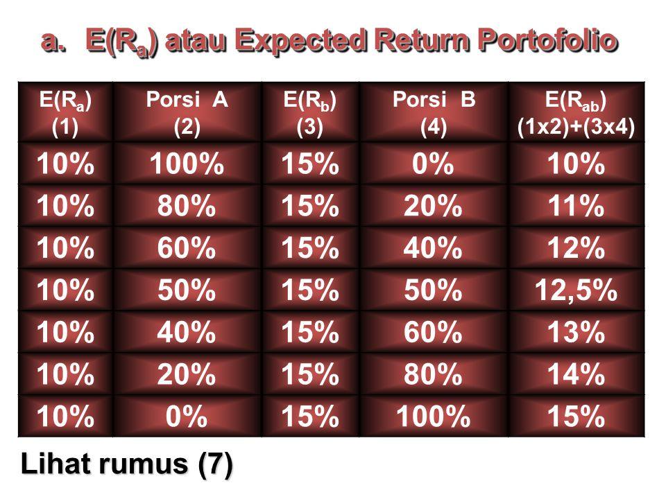 E(R a ) (1) Porsi A (2) E(R b ) (3) Porsi B (4) E(R ab ) (1x2)+(3x4) 10%100%15%0%10% 80%15%20%11% 10%60%15%40%12% 10%50%15%50%12,5% 10%40%15%60%13% 10%20%15%80%14% 10%0%15%100%15% a.E(R a ) atau Expected Return Portofolio Lihat rumus (7)