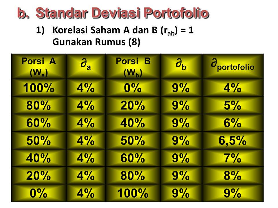 1)Korelasi Saham A dan B (r ab ) = 1 Gunakan Rumus (8) Porsi A (W a ) ∂a∂a Porsi B (W b ) ∂b∂b ∂ portofolio 100%4%0%9%4% 80%4%20%9%5% 60%4%40%9%6% 50%4%50%9%6,5% 40%4%60%9%7% 20%4%80%9%8% 0%4%100%9% b.Standar Deviasi Portofolio
