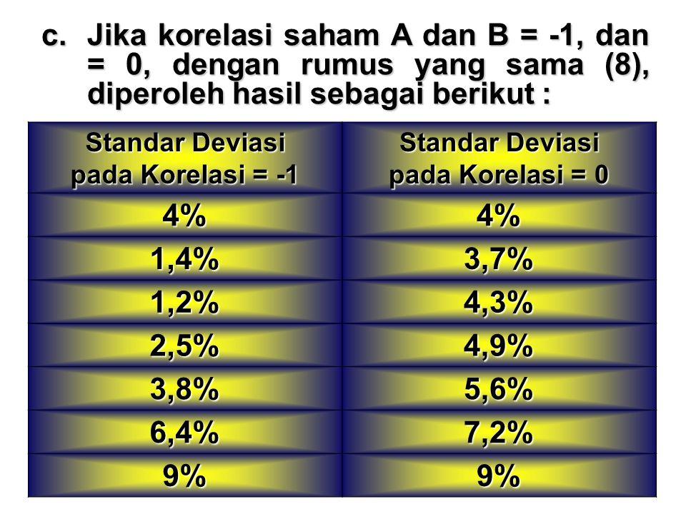 Standar Deviasi pada Korelasi = -1 Standar Deviasi pada Korelasi = 0 4%4% 1,4%3,7% 1,2%4,3% 2,5%4,9% 3,8%5,6% 6,4%7,2% 9%9% c.Jika korelasi saham A dan B = -1, dan = 0, dengan rumus yang sama (8), diperoleh hasil sebagai berikut :
