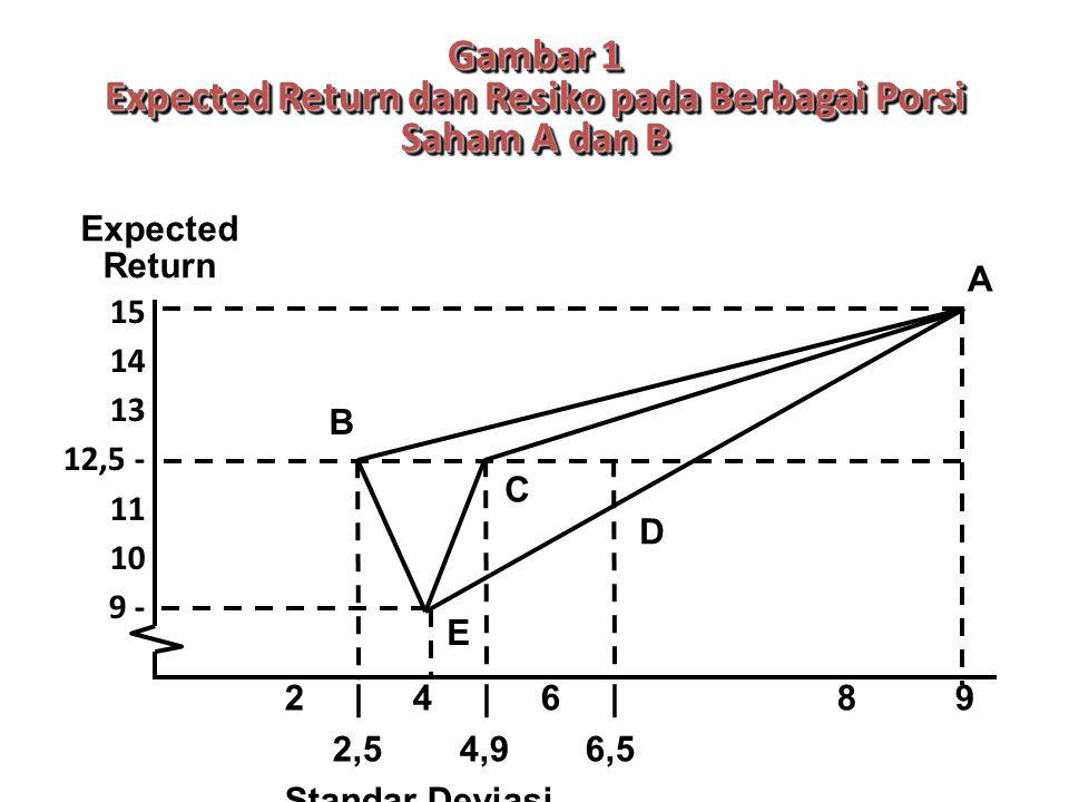 Gambar 1 Expected Return dan Resiko pada Berbagai Porsi Saham A dan B 15 14 13 12,5 - 11 10 9 - 2 | 4 | 6 | 8 9 2,54,96,5 Standar Deviasi Expected Return A B C D E