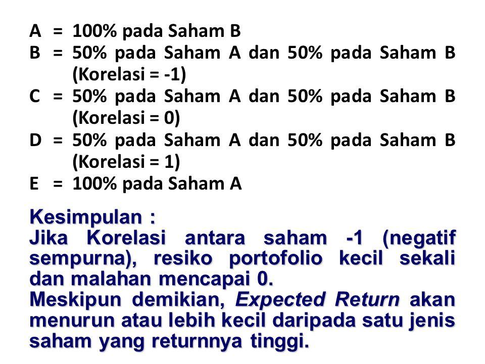 A=100% pada Saham B B=50% pada Saham A dan 50% pada Saham B (Korelasi = -1) C=50% pada Saham A dan 50% pada Saham B (Korelasi = 0) D=50% pada Saham A dan 50% pada Saham B (Korelasi = 1) E=100% pada Saham A Kesimpulan : Jika Korelasi antara saham -1 (negatif sempurna), resiko portofolio kecil sekali dan malahan mencapai 0.