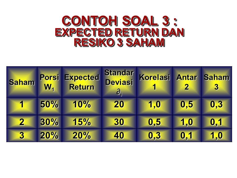 SahamPorsi W 1 Expected Return Standar Deviasi ∂ i Korelasi1Antar2Saham3 150%10%201,00,50,3 230%15%300,51,00,1 320%20%400,30,11,0 CONTOH SOAL 3 : EXPE