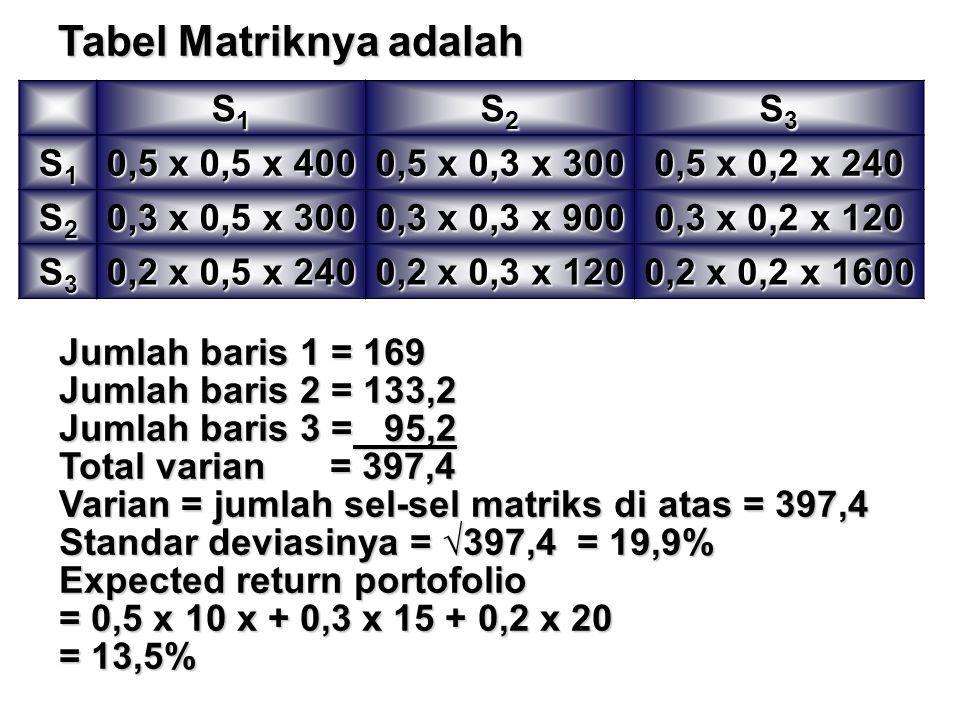 S1S1S1S1 S2S2S2S2 S3S3S3S3 S1S1S1S1 0,5 x 0,5 x 400 0,5 x 0,3 x 300 0,5 x 0,2 x 240 S2S2S2S2 0,3 x 0,5 x 300 0,3 x 0,3 x 900 0,3 x 0,2 x 120 S3S3S3S3 0,2 x 0,5 x 240 0,2 x 0,3 x 120 0,2 x 0,2 x 1600 Tabel Matriknya adalah Jumlah baris 1 = 169 Jumlah baris 2 = 133,2 Jumlah baris 3 = 95,2 Total varian= 397,4 Varian = jumlah sel-sel matriks di atas = 397,4 Standar deviasinya = √397,4= 19,9% Expected return portofolio = 0,5 x 10 x + 0,3 x 15 + 0,2 x 20 = 13,5%