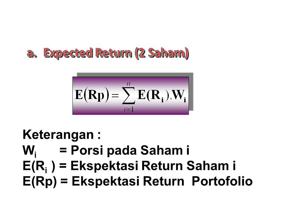 a.Expected Return (2 Saham) Keterangan : W i = Porsi pada Saham i E(R i ) = Ekspektasi Return Saham i E(Rp) = Ekspektasi Return Portofolio