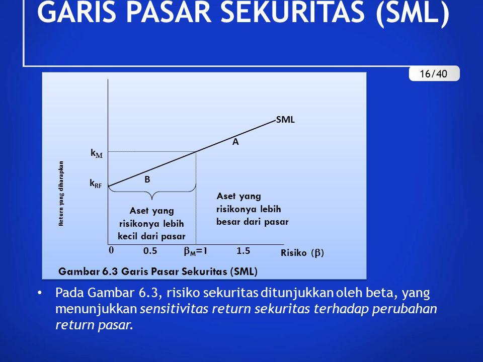 Pada Gambar 6.3, risiko sekuritas ditunjukkan oleh beta, yang menunjukkan sensitivitas return sekuritas terhadap perubahan return pasar. Aset yang ris
