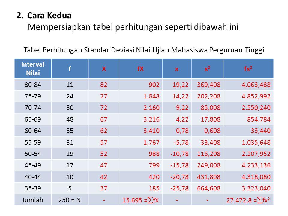 Tabel Perhitungan Standar Deviasi Nilai Ujian Mahasiswa Perguruan Tinggi Interval Nilai fXfXxx2x2 fx 2 80-84118290219,22369,4084.063,488 75-7924771.84