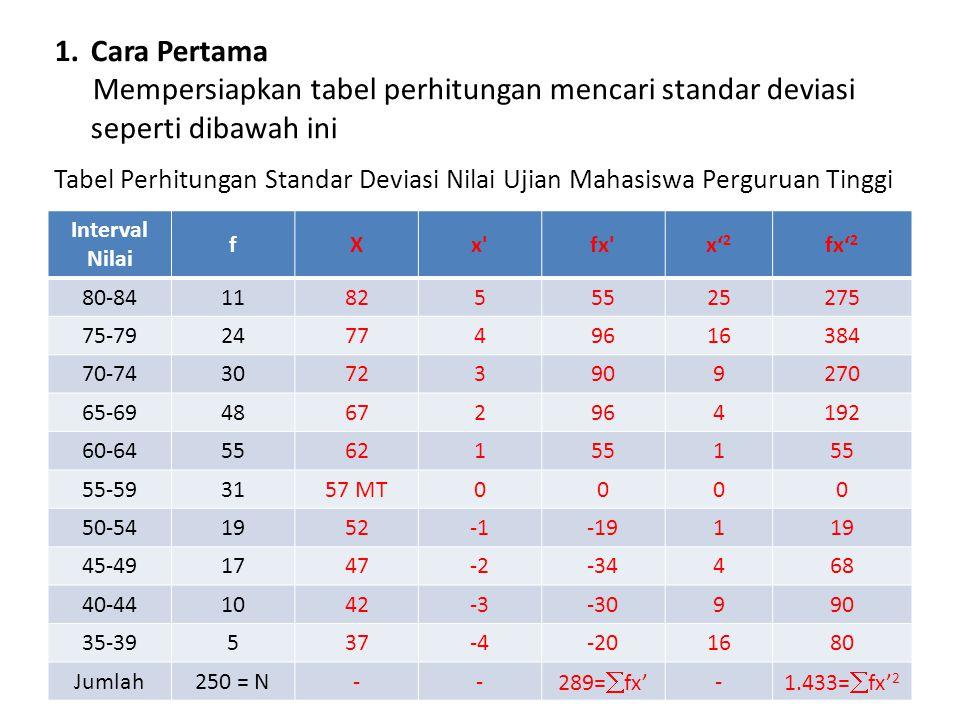 Tabel Perhitungan Standar Deviasi Nilai Ujian Mahasiswa Perguruan Tinggi Interval Nilai fXx'fx'x' 2 fx' 2 80-84118255525275 75-79247749616384 70-74307