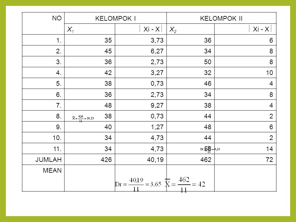 NO KELOMPOK IKELOMPOK II X1X1  Xi - X  X2X2 1.353,73366 2.456,27348 3.362,73508 4.423,273210 5.380,73464 6.362,73348 7.489,27384 8.380,73442 9.401,2
