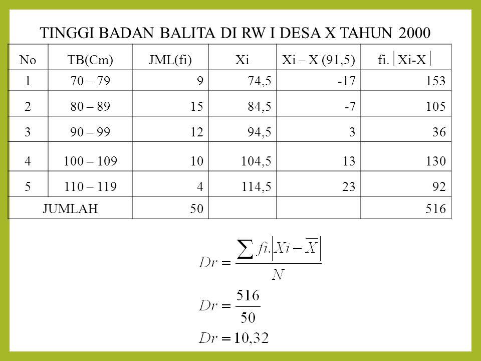 TINGGI BADAN BALITA DI RW I DESA X TAHUN 2000 NoTB(Cm)JML(fi)XiXi – X (91,5) fi.  Xi-X  170 – 79974,5-17153 280 – 891584,5-7105 390 – 991294,5336 41