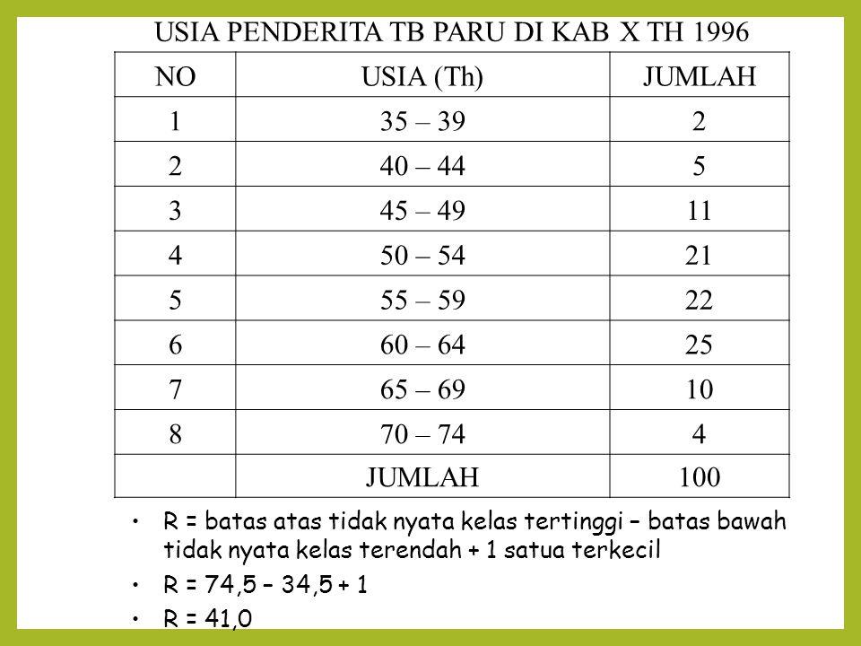 USIA PENDERITA TB PARU DI KAB X TH 1996 NOUSIA (Th)JUMLAH 135 – 392 240 – 445 345 – 4911 450 – 5421 555 – 5922 660 – 6425 765 – 6910 870 – 744 JUMLAH100 R = batas atas tidak nyata kelas tertinggi – batas bawah tidak nyata kelas terendah + 1 satua terkecil R = 74,5 – 34,5 + 1 R = 41,0
