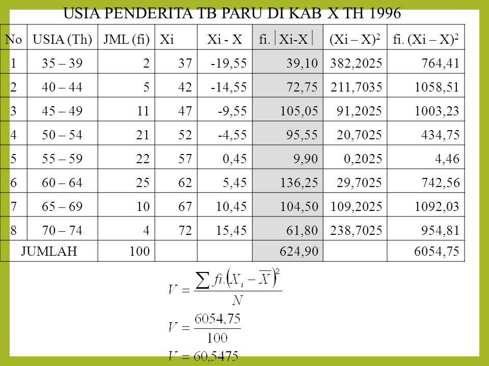 USIA PENDERITA TB PARU DI KAB X TH 1996 NoUSIA (Th)JML (fi)XiXi - X fi.
