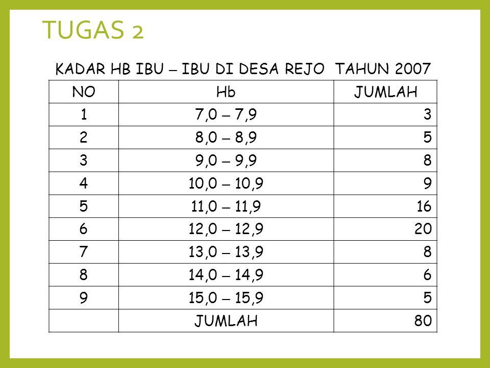 KADAR HB IBU – IBU DI DESA REJO TAHUN 2007 NOHbJUMLAH 17,0 – 7,93 28,0 – 8,95 39,0 – 9,98 410,0 – 10,99 511,0 – 11,916 612,0 – 12,920 713,0 – 13,98 81