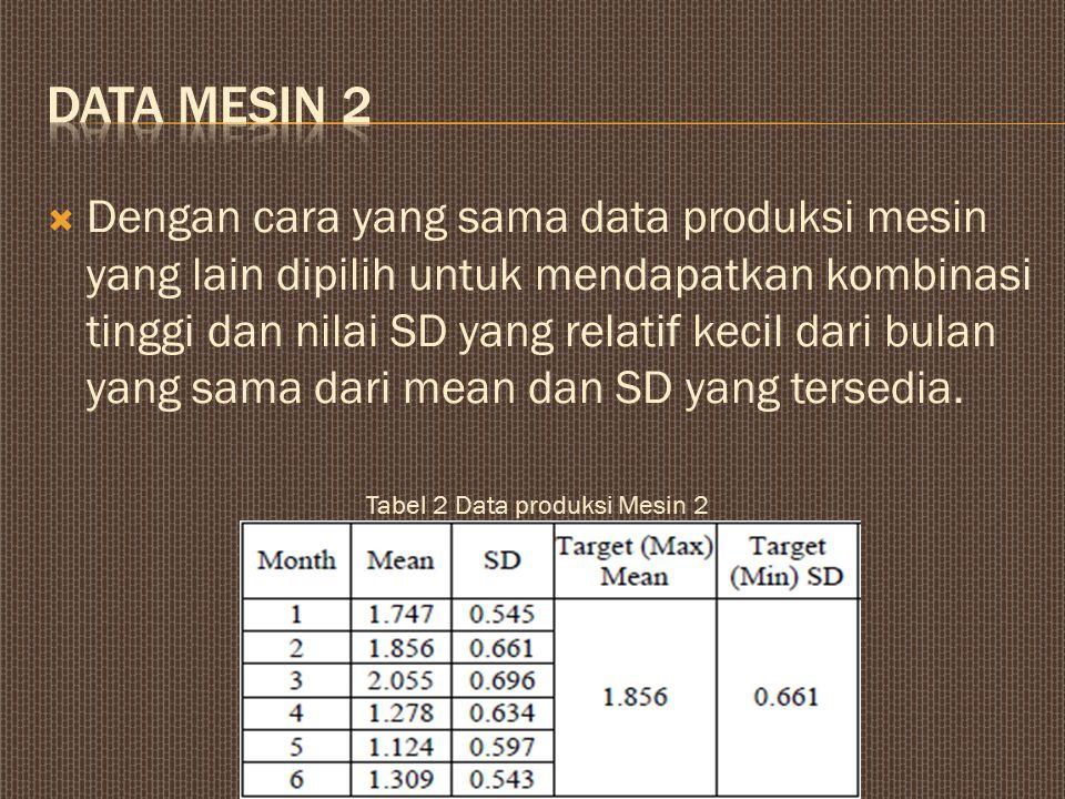  Dengan cara yang sama data produksi mesin yang lain dipilih untuk mendapatkan kombinasi tinggi dan nilai SD yang relatif kecil dari bulan yang sama dari mean dan SD yang tersedia.